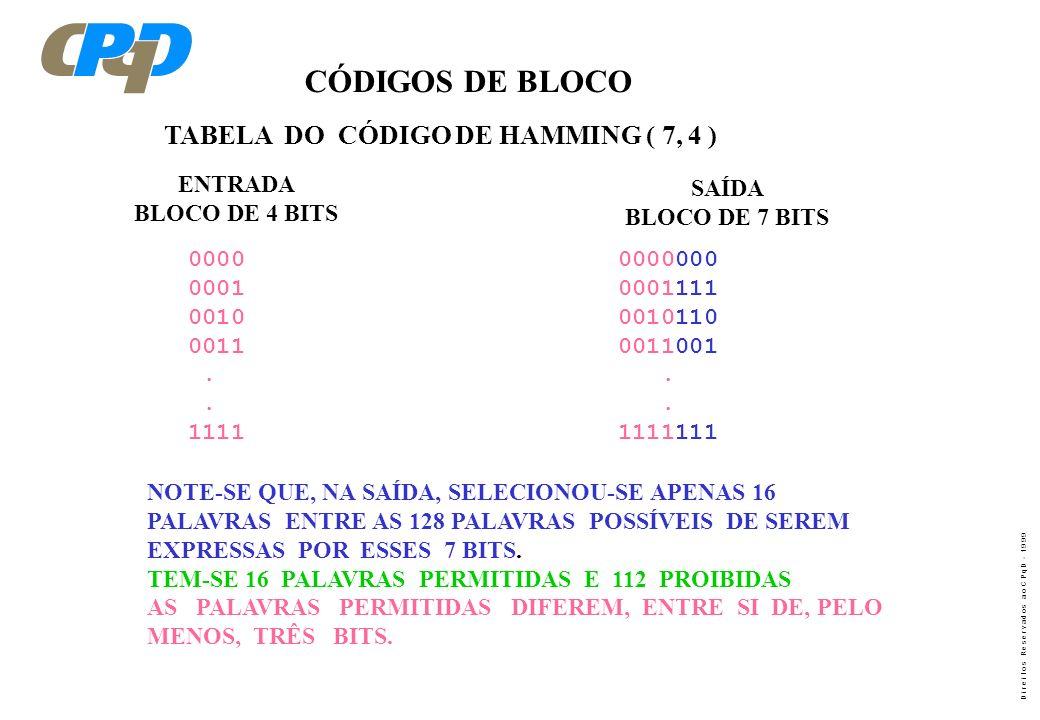 CÓDIGOS DE BLOCO TABELA DO CÓDIGO DE HAMMING ( 7, 4 ) ENTRADA SAÍDA