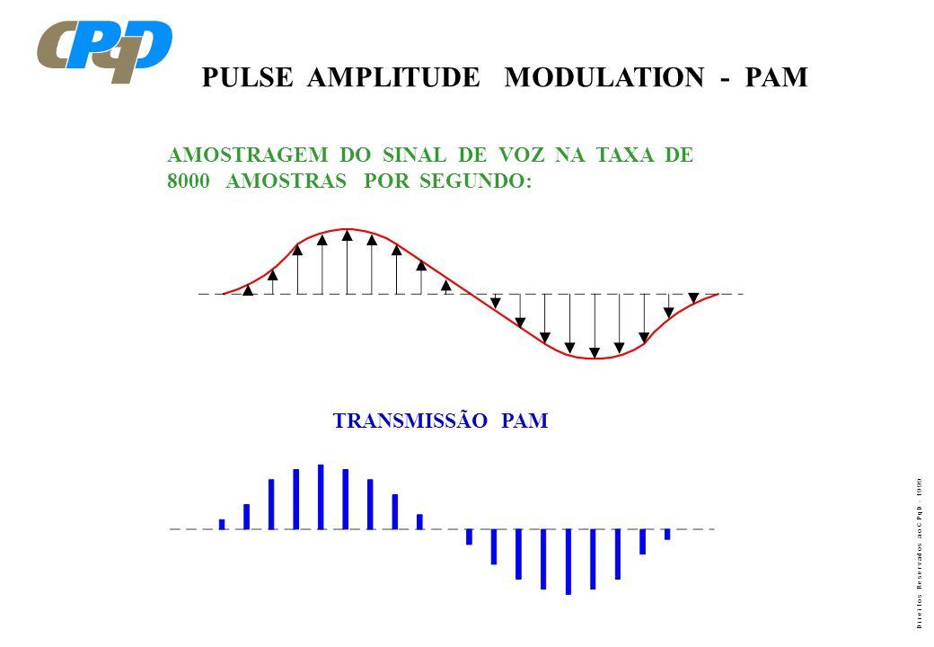 PULSE AMPLITUDE MODULATION - PAM