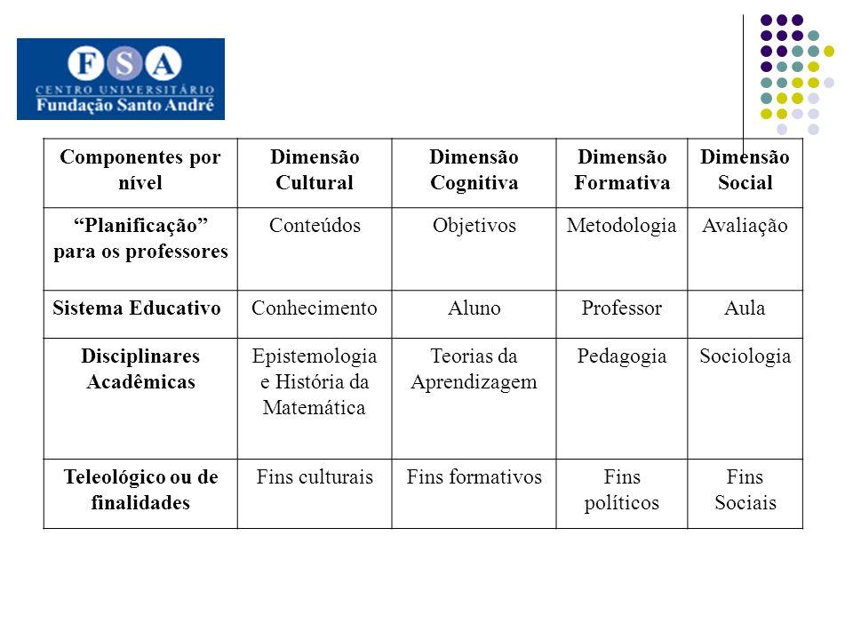 Planificação para os professores Conteúdos Objetivos Metodologia