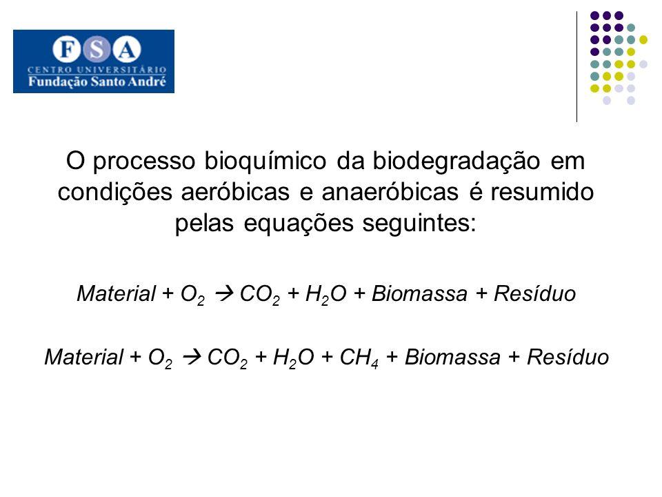 O processo bioquímico da biodegradação em condições aeróbicas e anaeróbicas é resumido pelas equações seguintes: