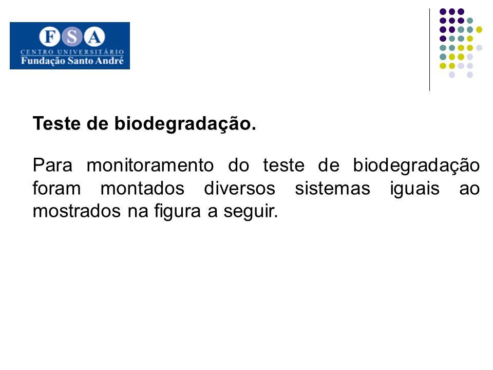 Teste de biodegradação.