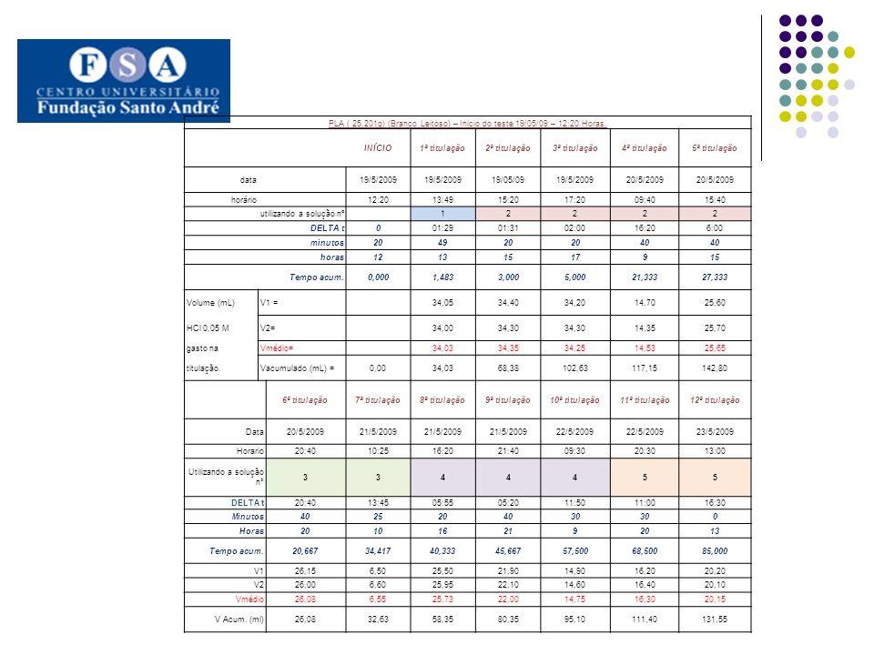 PLA ( 25,201g) (Branco Leitoso) – Inicio do teste 19/05/09 – 12:20 Horas.