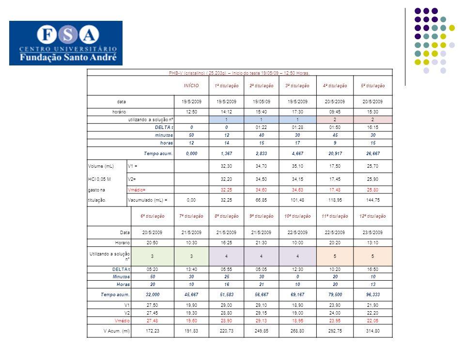 PHB-V (cristalino) ( 25,203g) – Inicio do teste 19/05/09 – 12:50 Horas.
