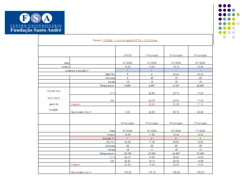 Papelão ( 15,958g) – Inicio do teste 04/07/09 – 12:00 Horas.