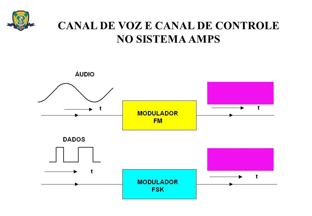 CANAL DE VOZ E CANAL DE CONTROLE