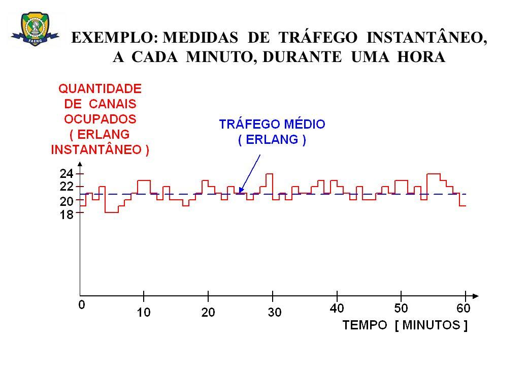 EXEMPLO: MEDIDAS DE TRÁFEGO INSTANTÂNEO,