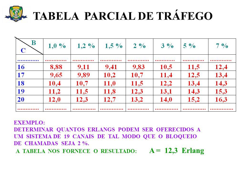 TABELA PARCIAL DE TRÁFEGO