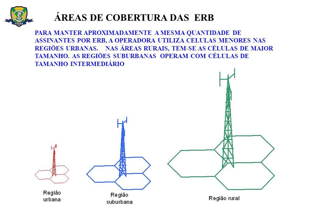 ÁREAS DE COBERTURA DAS ERB
