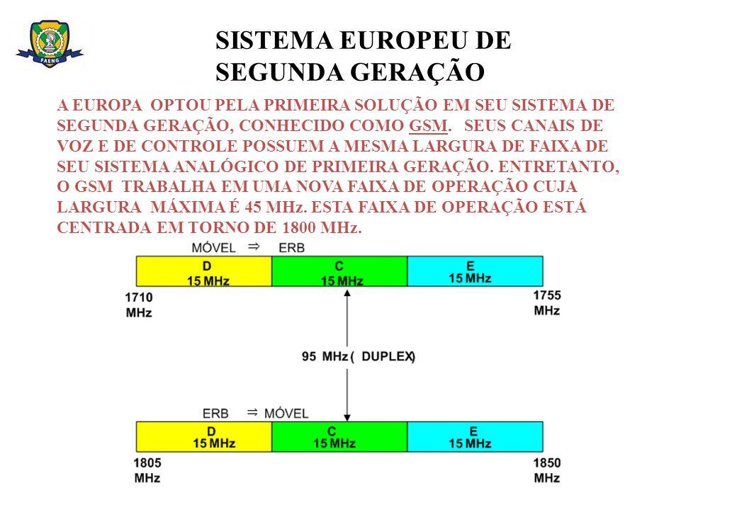 SISTEMA EUROPEU DE SEGUNDA GERAÇÃO