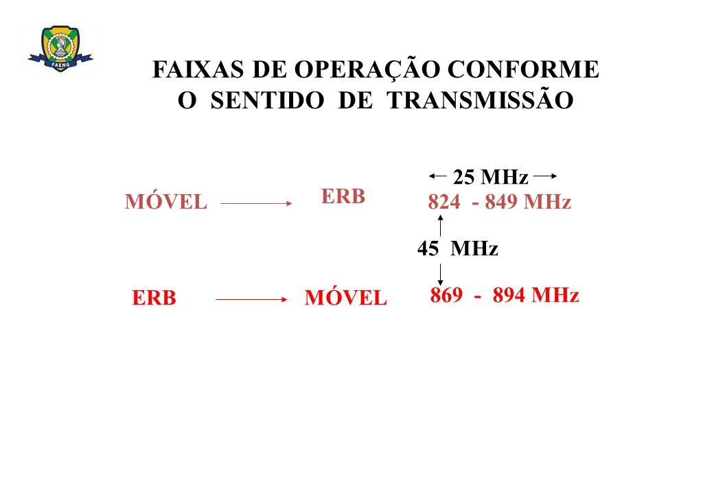 FAIXAS DE OPERAÇÃO CONFORME O SENTIDO DE TRANSMISSÃO