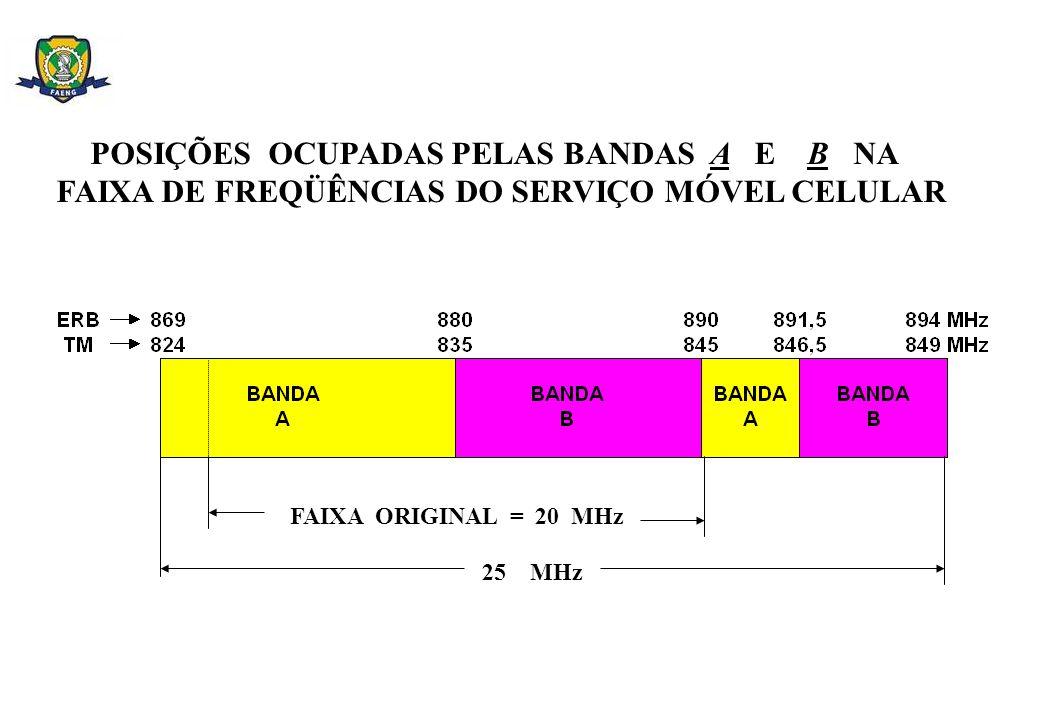 POSIÇÕES OCUPADAS PELAS BANDAS A E B NA