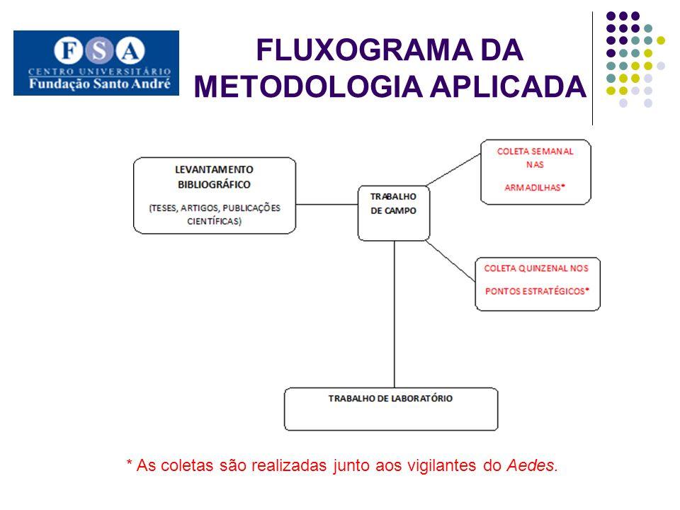 FLUXOGRAMA DA METODOLOGIA APLICADA