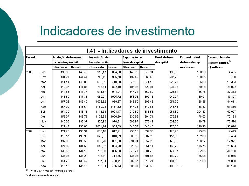 Indicadores de investimento