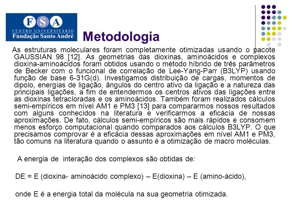 Metodologia A energia de interação dos complexos são obtidas de: