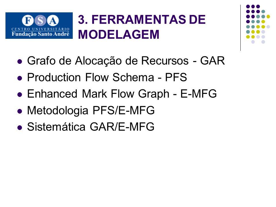 3. FERRAMENTAS DE MODELAGEM