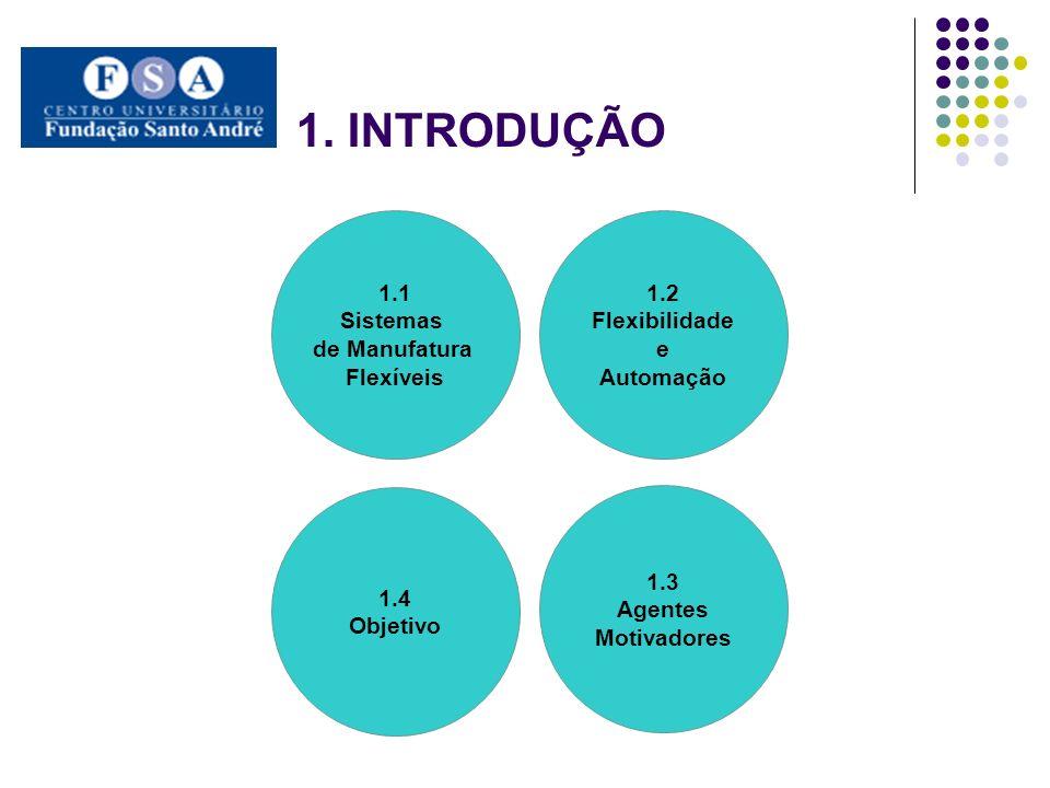 1. INTRODUÇÃO 1.1 Sistemas de Manufatura Flexíveis 1.2 Flexibilidade e