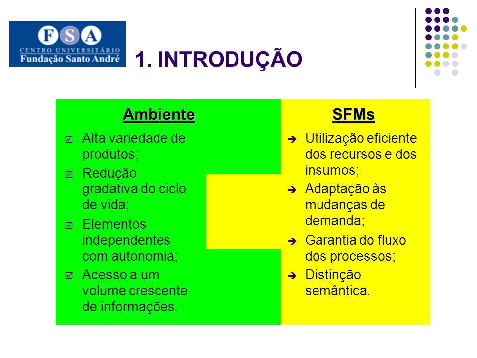 1. INTRODUÇÃO SFMs Ambiente Alta variedade de produtos;