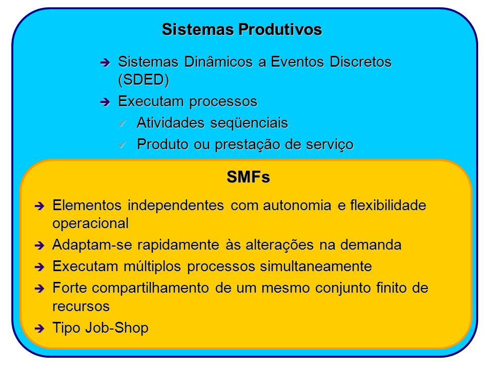 Sistemas Produtivos SMFs