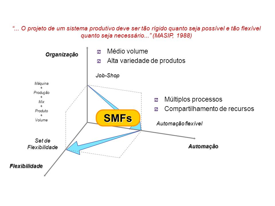 SMFs Médio volume Alta variedade de produtos Múltiplos processos