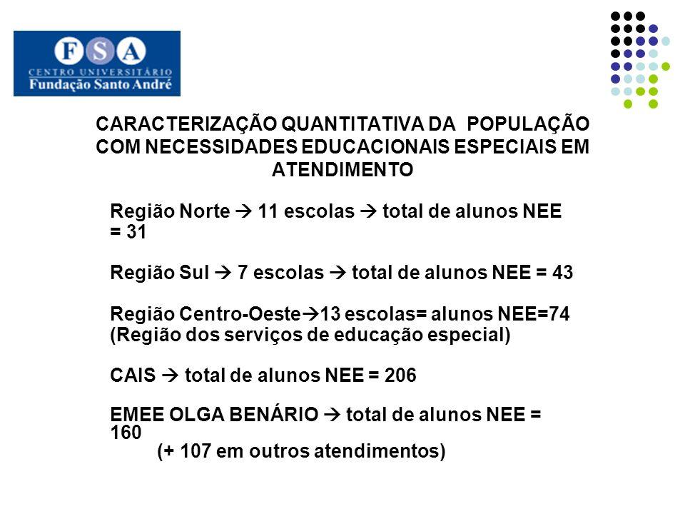 CARACTERIZAÇÃO QUANTITATIVA DA POPULAÇÃO COM NECESSIDADES EDUCACIONAIS ESPECIAIS EM ATENDIMENTO