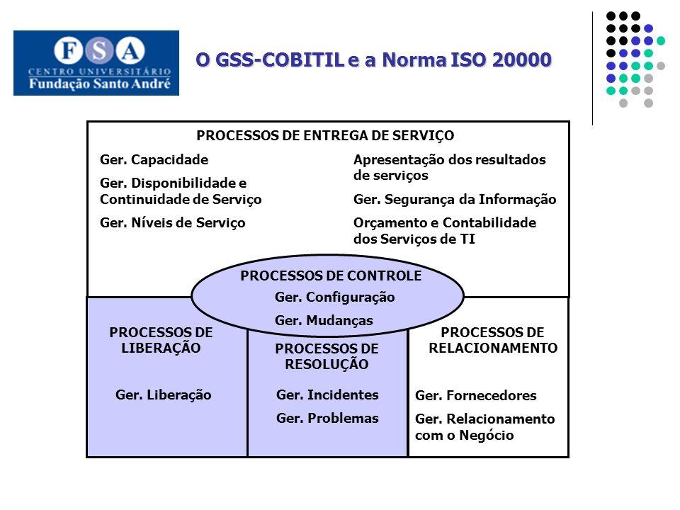 PROCESSOS DE ENTREGA DE SERVIÇO