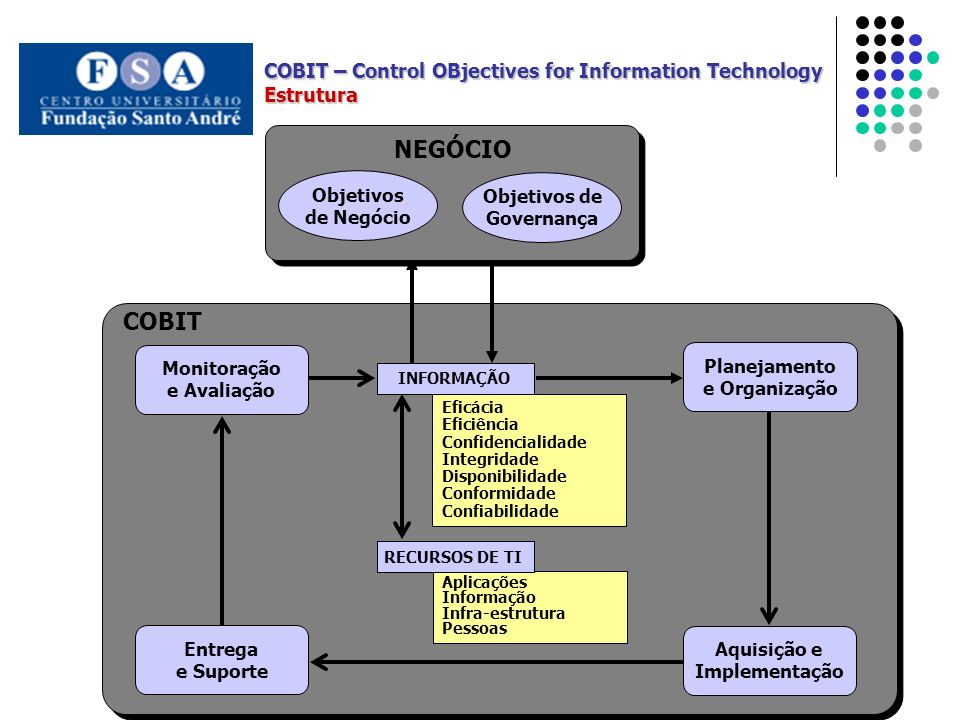 NEGÓCIO COBIT COBIT – Control OBjectives for Information Technology