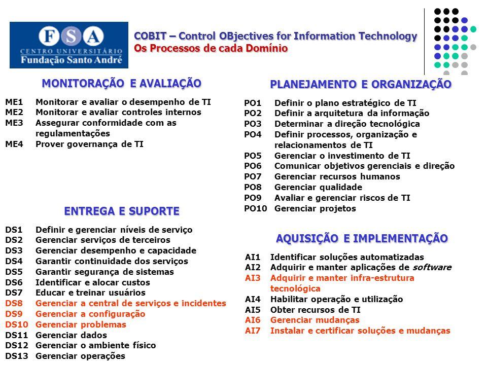 MONITORAÇÃO E AVALIAÇÃO PLANEJAMENTO E ORGANIZAÇÃO