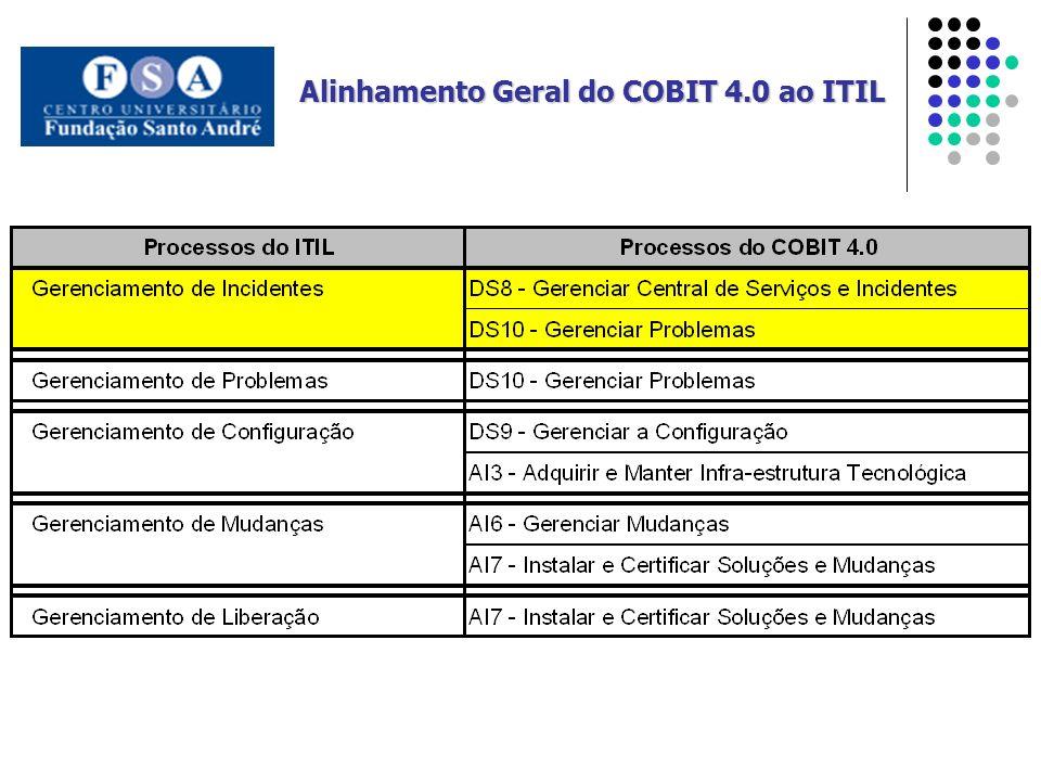 Alinhamento Geral do COBIT 4.0 ao ITIL