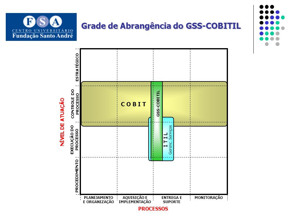 Grade de Abrangência do GSS-COBITIL