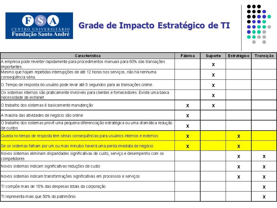 Grade de Impacto Estratégico de TI