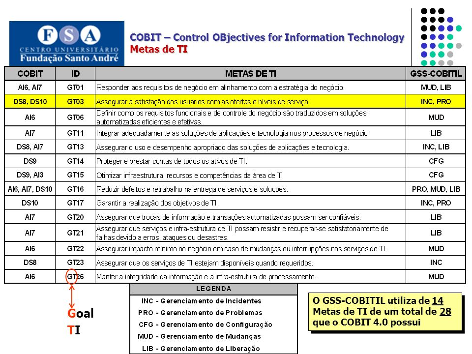 Goal TI COBIT – Control OBjectives for Information Technology