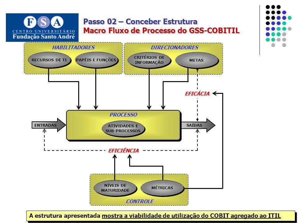 Passo 02 – Conceber Estrutura Macro Fluxo de Processo do GSS-COBITIL