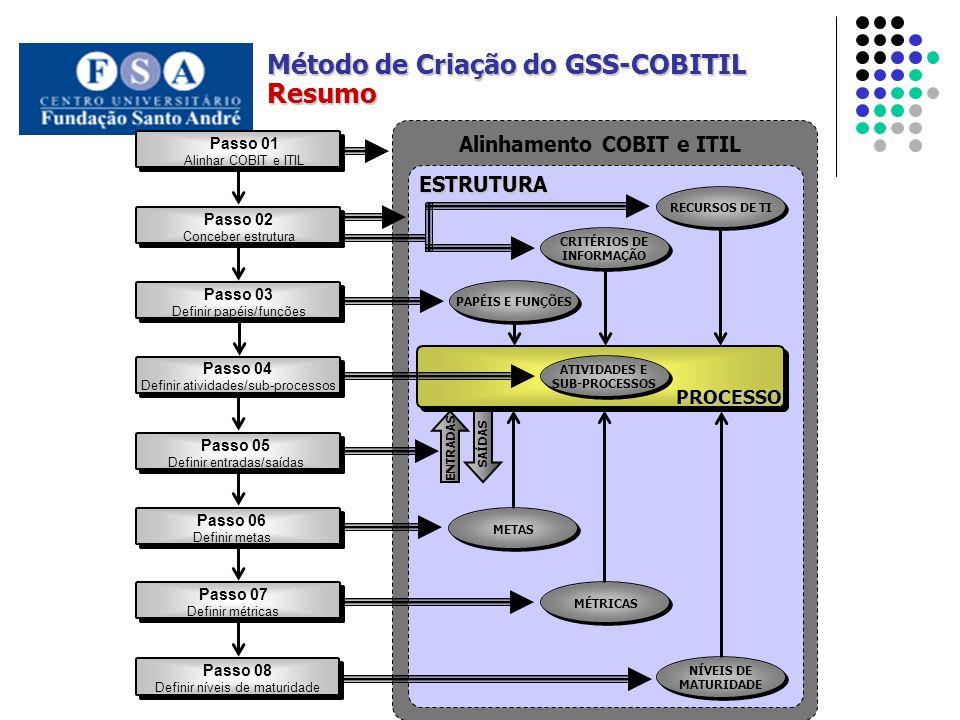 Alinhamento COBIT e ITIL