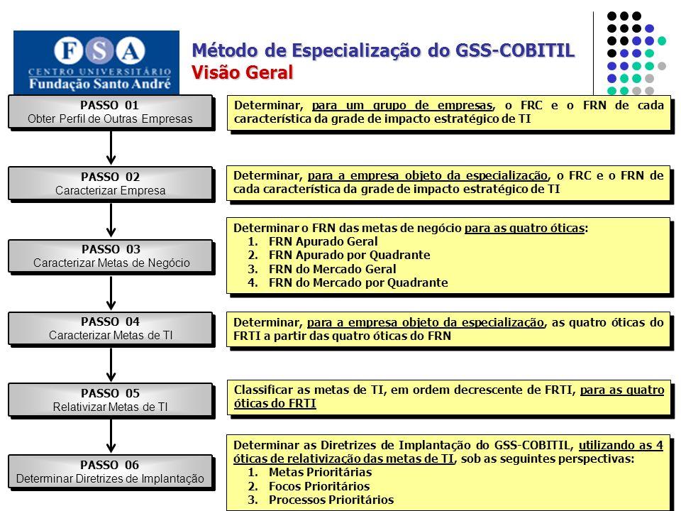 Método de Especialização do GSS-COBITIL Visão Geral