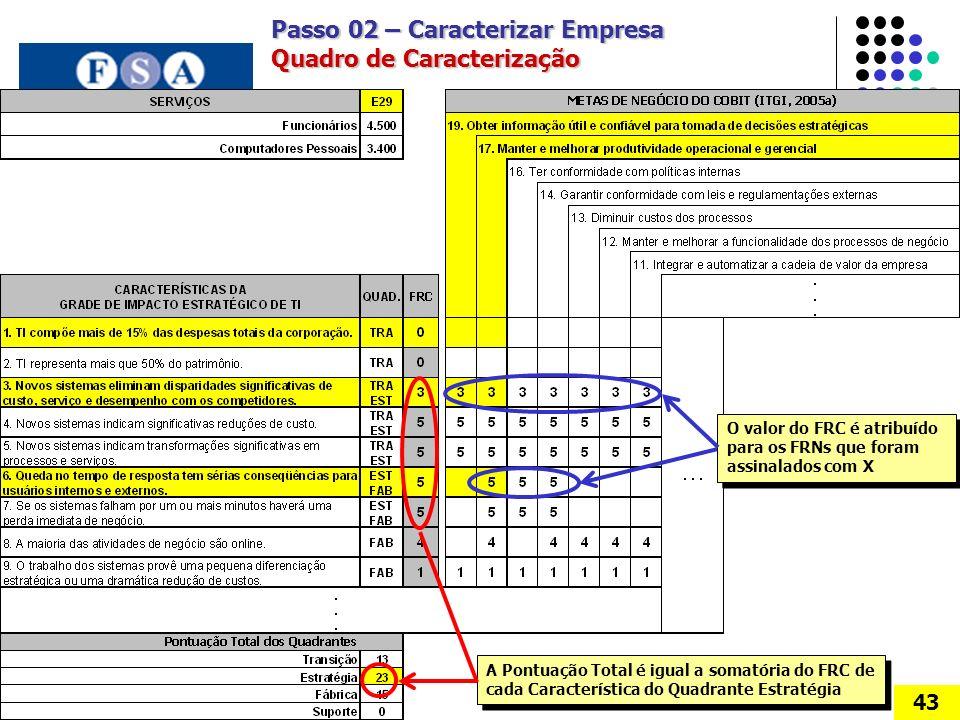 Passo 02 – Caracterizar Empresa Quadro de Caracterização
