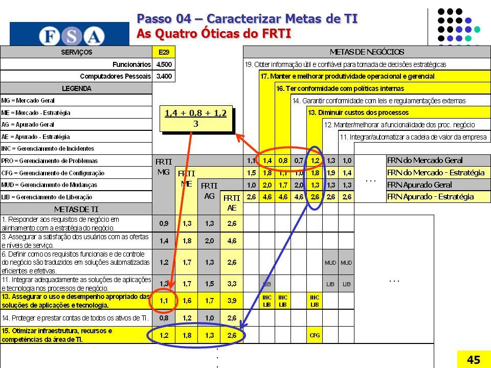 Passo 04 – Caracterizar Metas de TI As Quatro Óticas do FRTI