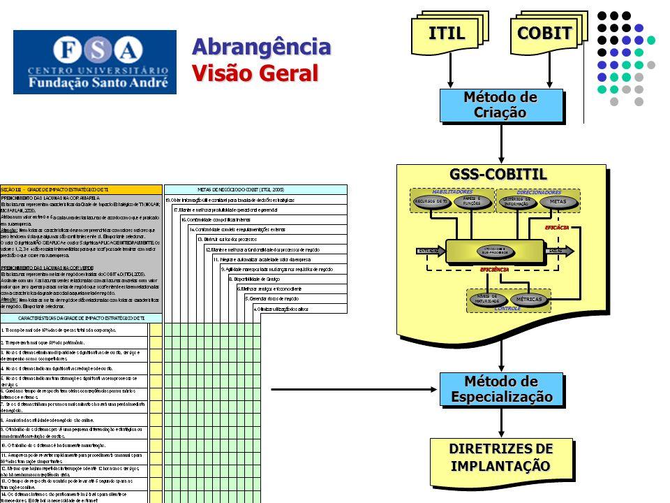 Abrangência Visão Geral ITIL COBIT GSS-COBITIL Método de Criação