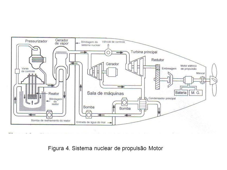 Figura 4. Sistema nuclear de propulsão Motor