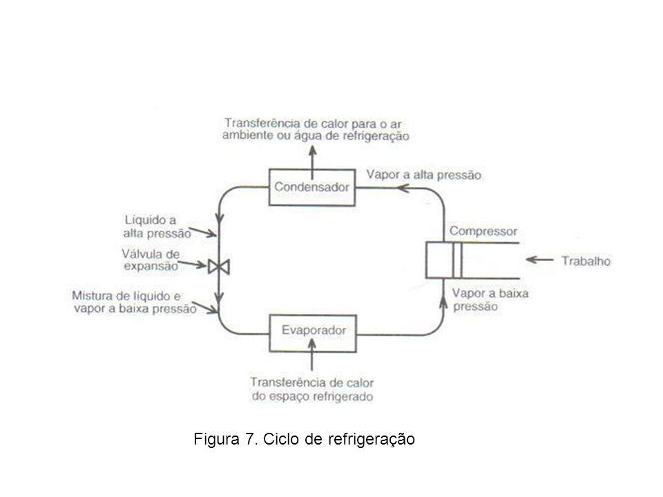 Figura 7. Ciclo de refrigeração