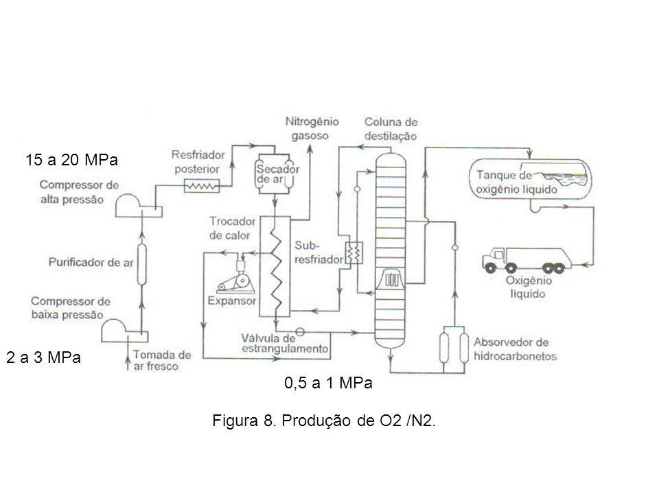 15 a 20 MPa 2 a 3 MPa 0,5 a 1 MPa Figura 8. Produção de O2 /N2.