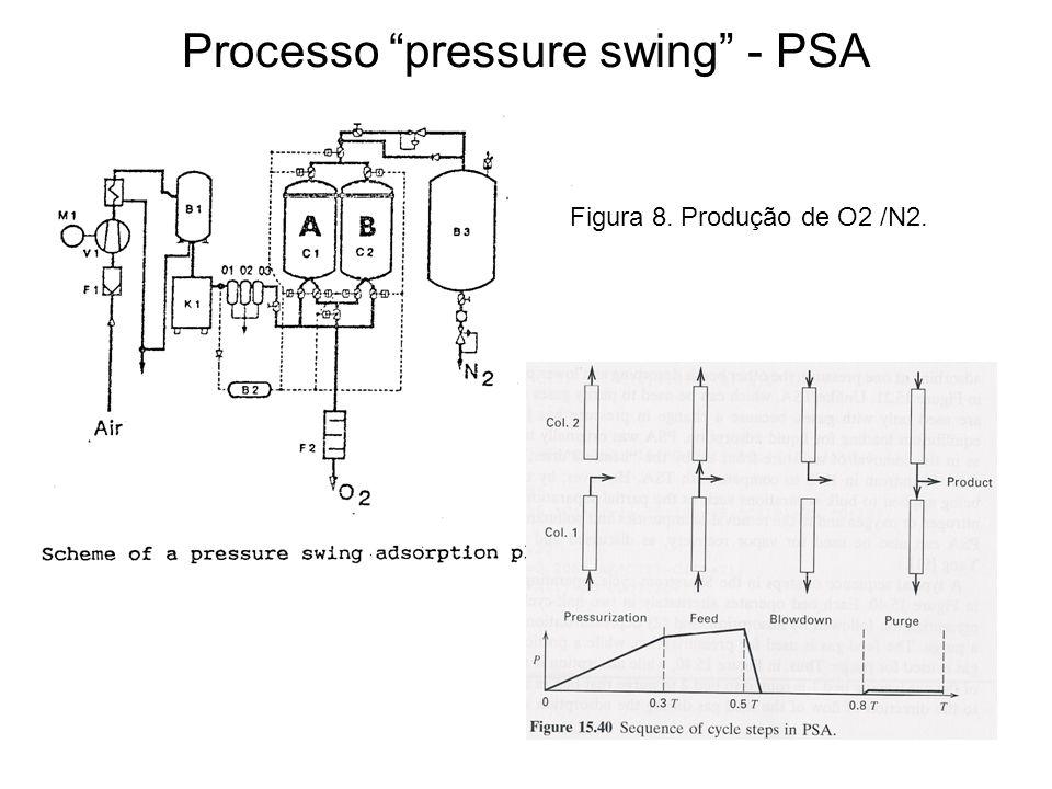 Processo pressure swing - PSA