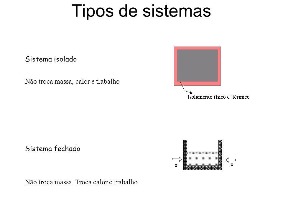 Tipos de sistemas Sistema isolado Não troca massa, calor e trabalho