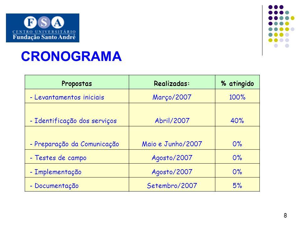 CRONOGRAMA Propostas Realizadas: % atingido - Levantamentos iniciais