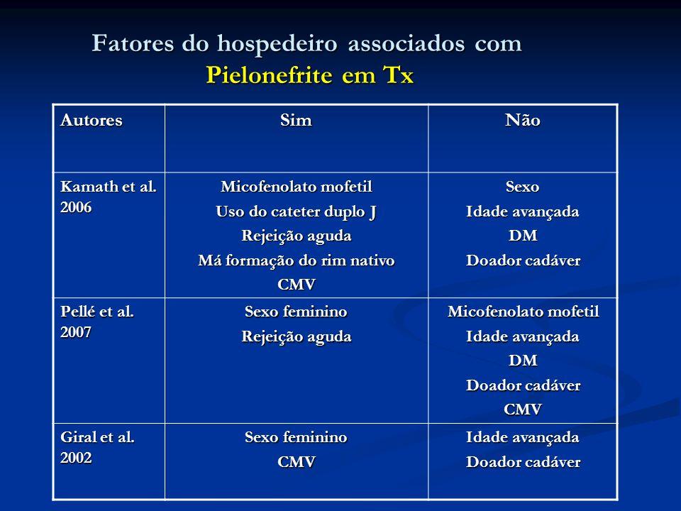Fatores do hospedeiro associados com Pielonefrite em Tx