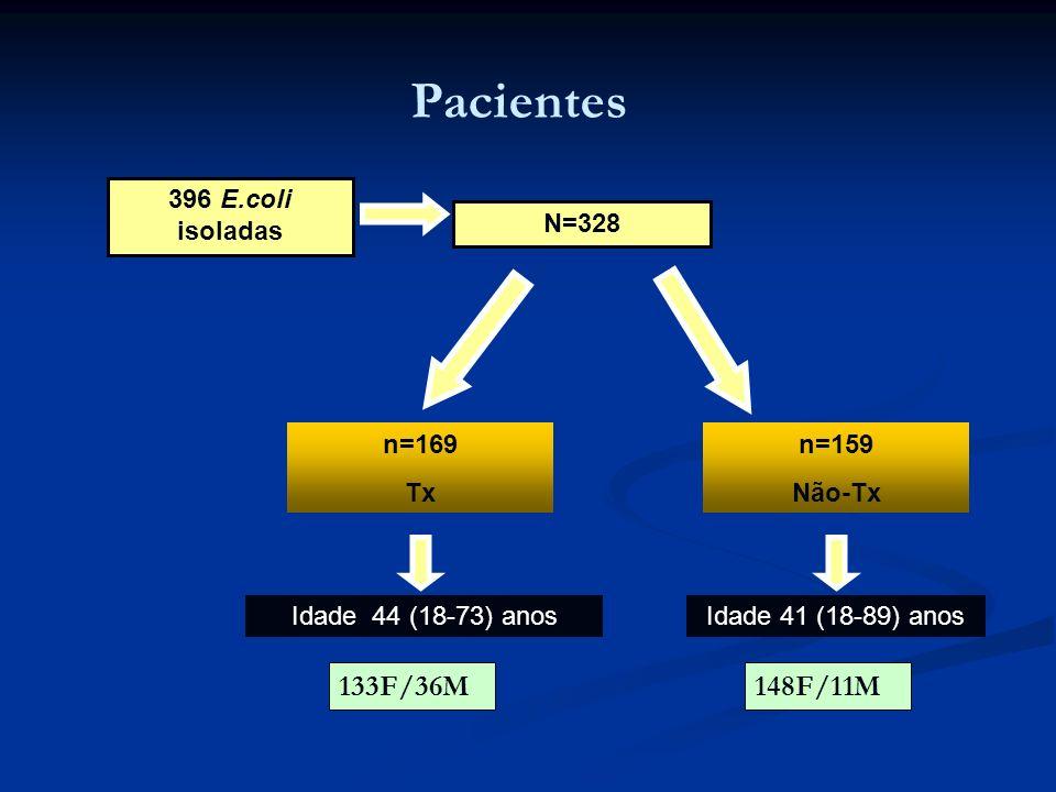 Pacientes 133F/36M 148F/11M 396 E.coli isoladas N=328 n=169 Tx n=159