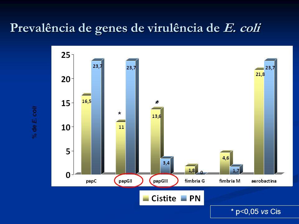 Prevalência de genes de virulência de E. coli