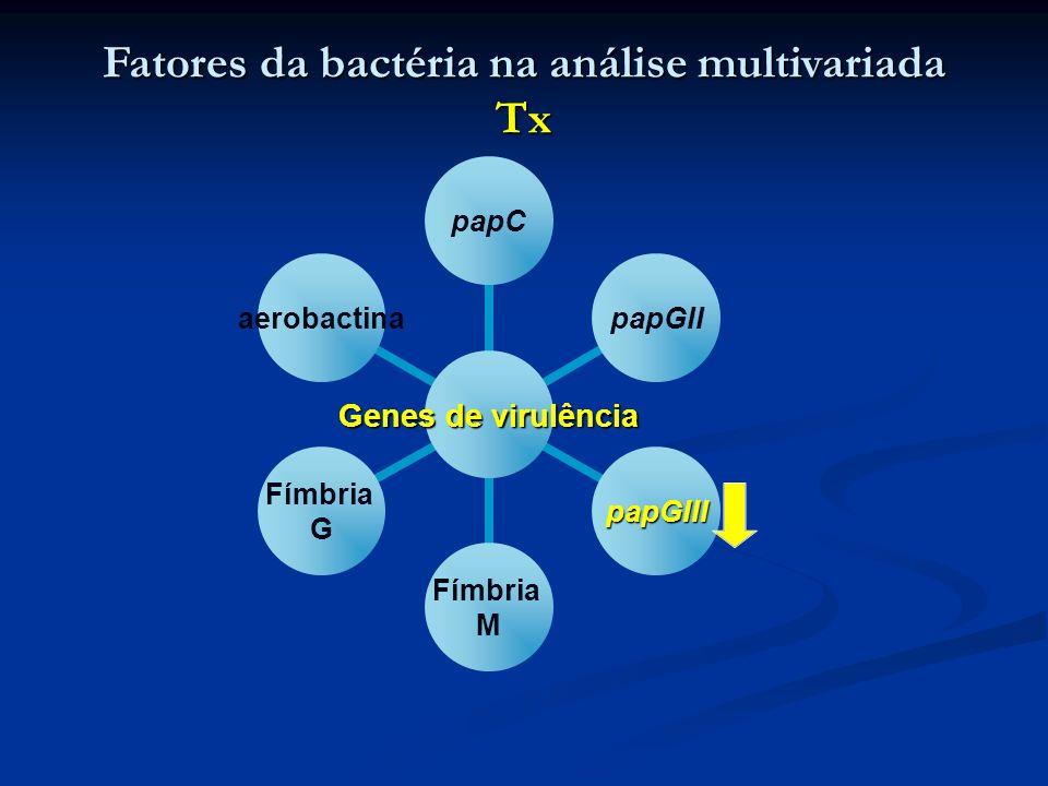 Fatores da bactéria na análise multivariada