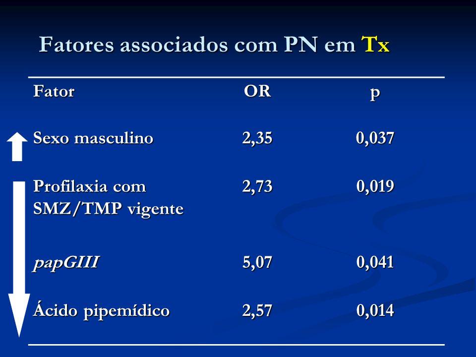 Fatores associados com PN em Tx