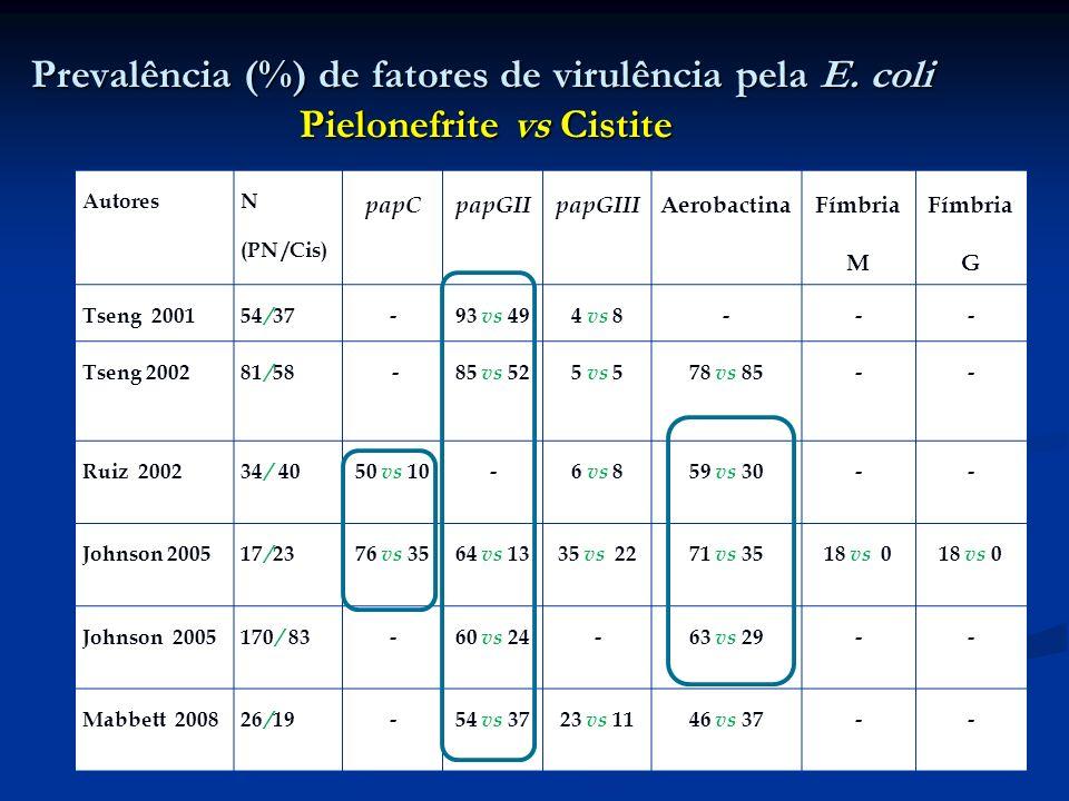 Prevalência (%) de fatores de virulência pela E