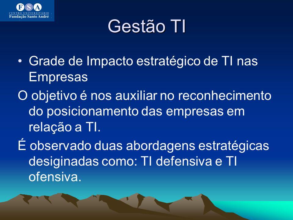 Gestão TI Grade de Impacto estratégico de TI nas Empresas
